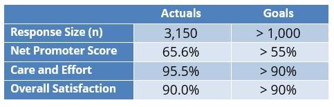 Provider Satisfaction Chart